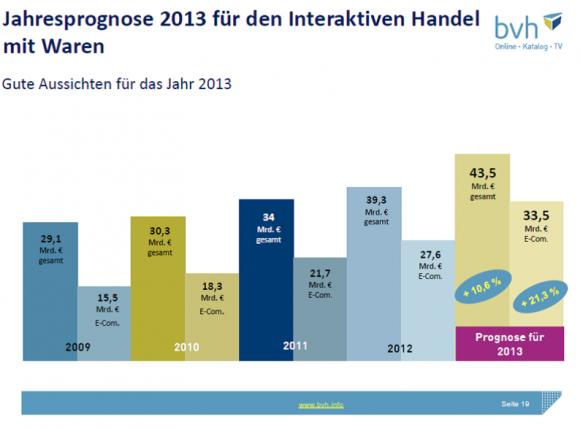 Onlinehandel In Deutschland Springt über 27 Milliarden Euro
